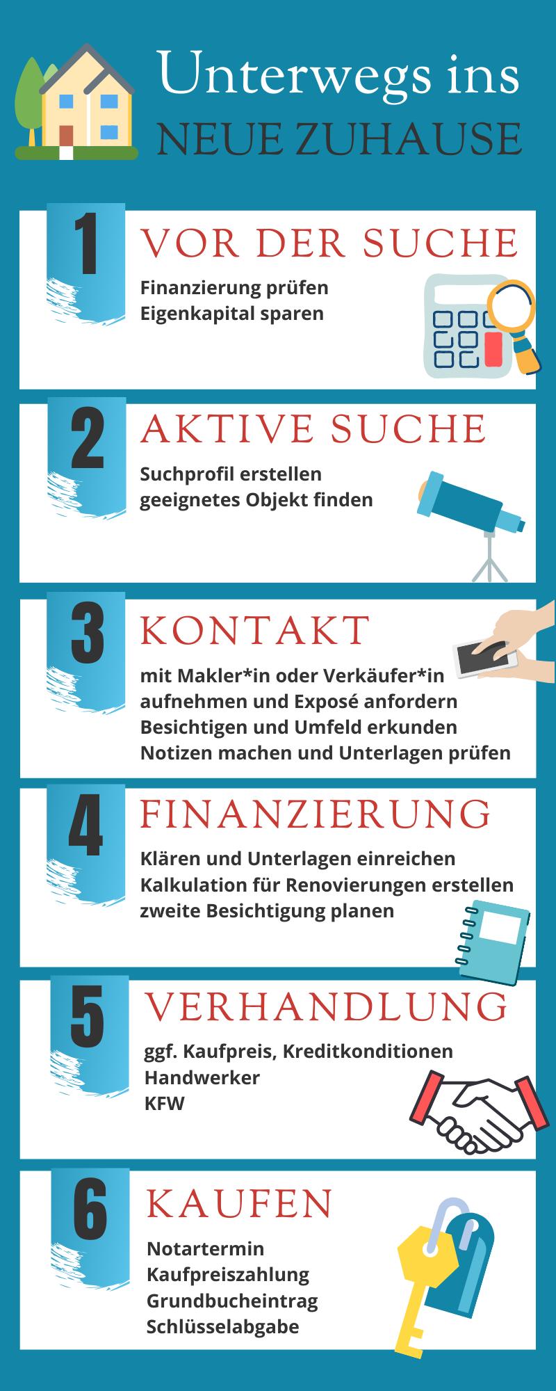Infografik Hauskaufen